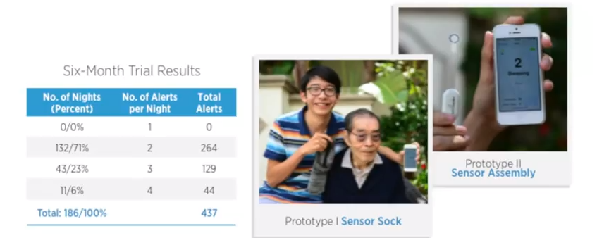 Sock Sensor Test Results